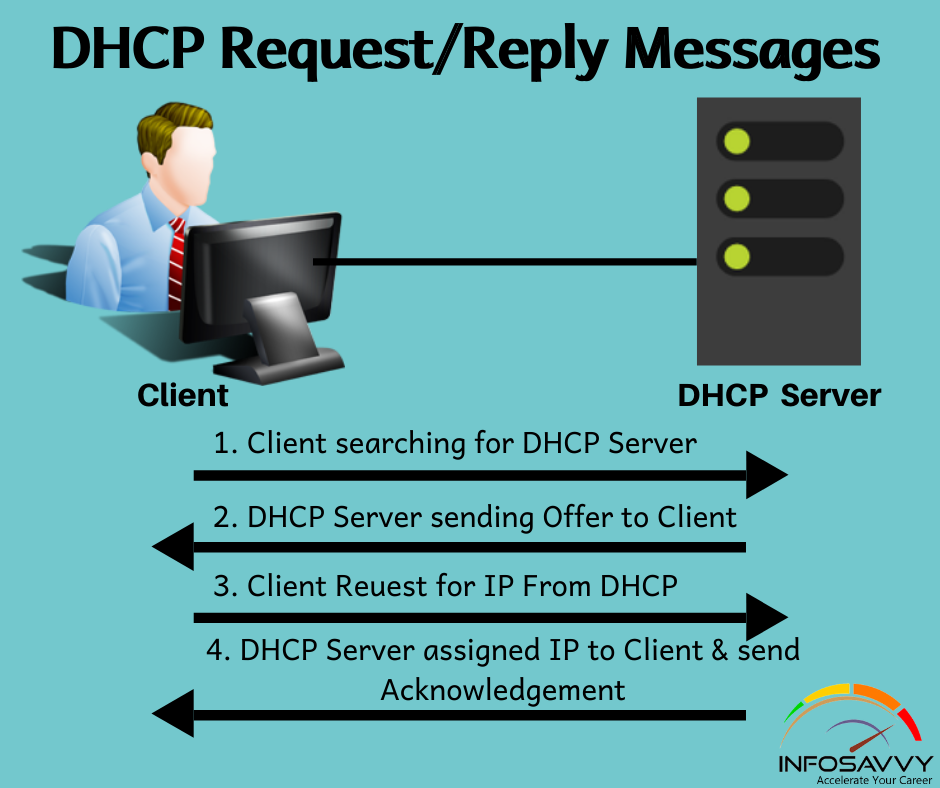 dhcp-request-reply-messages