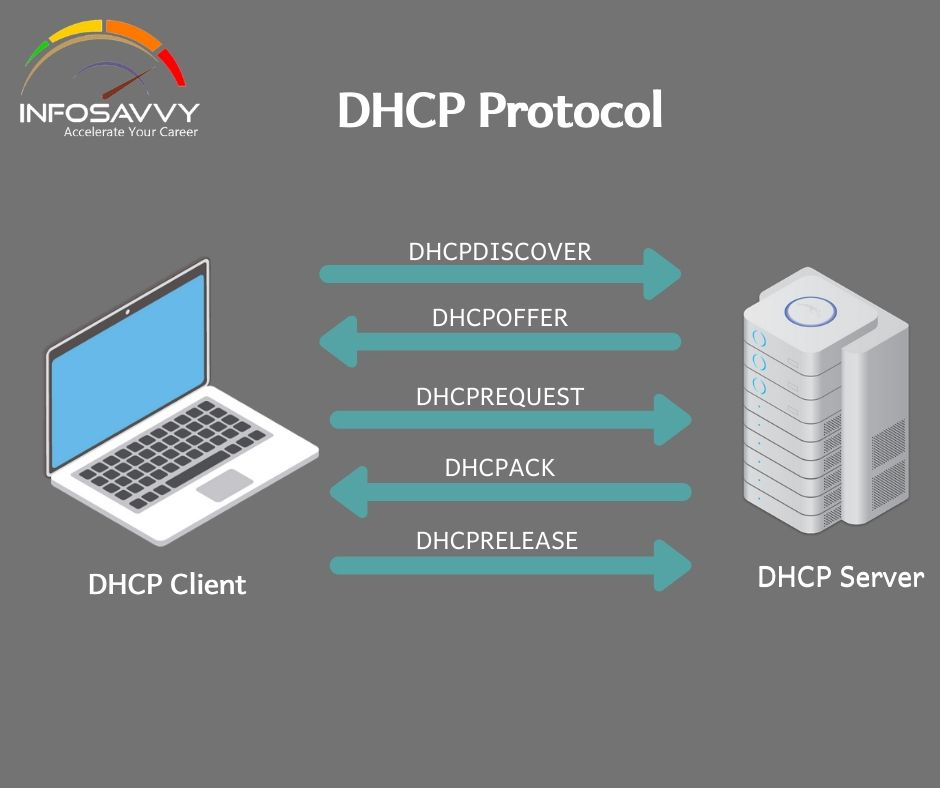 DHCP Starvation Attack-infosavvy