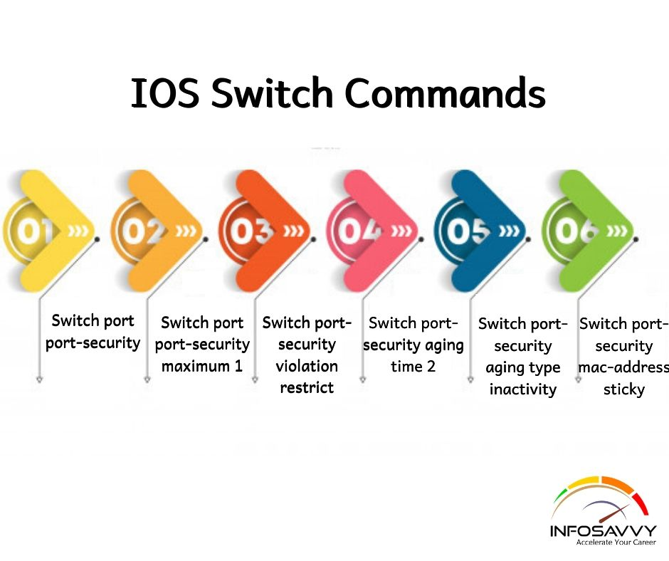 _IOS Switch Commands-infosavvy