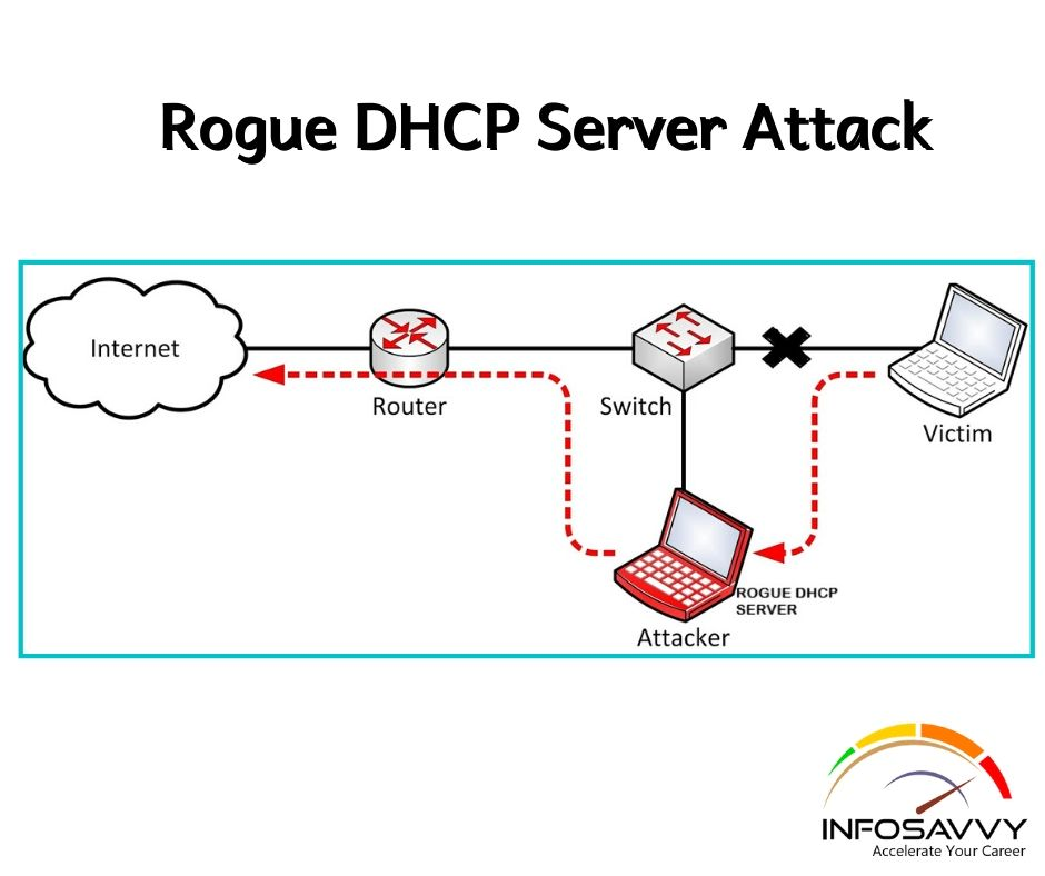 Rogue-DHCP-Server-Attack-infosavvy