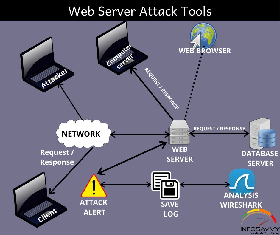 Web-Server-Attack-Tools