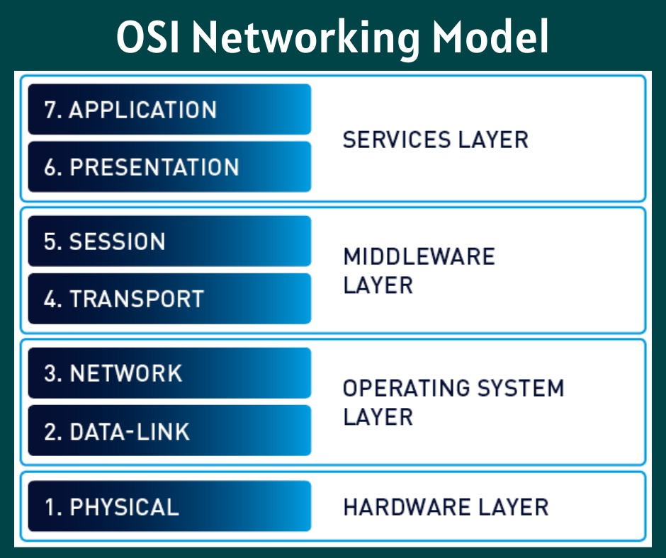 Introduction-of-OSI-Networking-Model