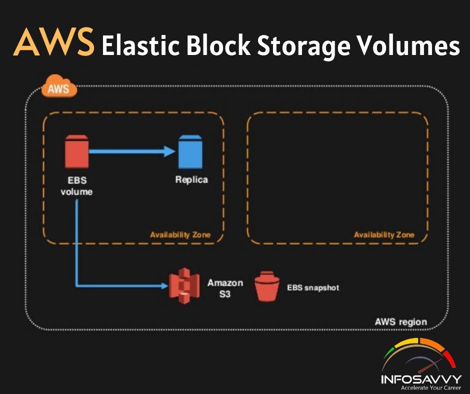 AWS Elastic Block Storage Volumes -infosavvy