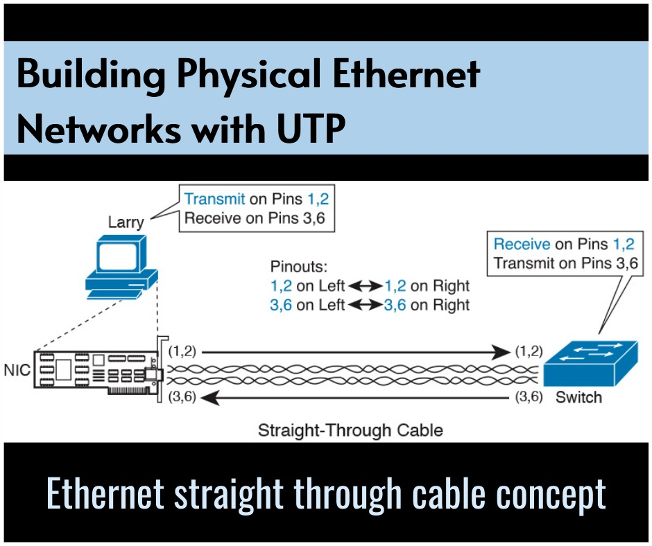 Building Physical Ethernet Networks with UTP-infosavvy