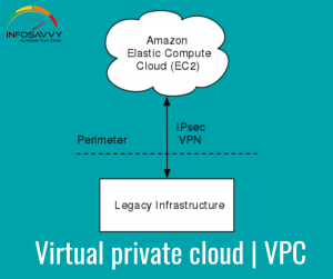 Overview of an Amazon Virtual Private Cloud