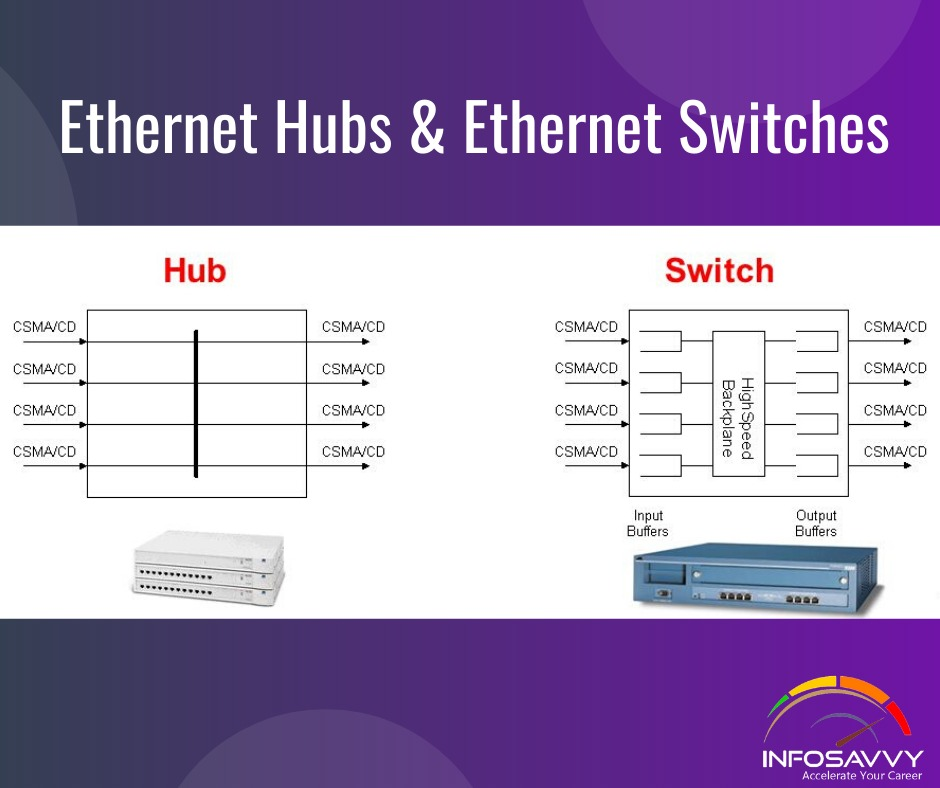 Sending Ethernet Frames with Switches and Hubs-infosavvy