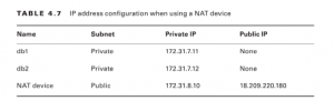 ip address -nfosavvy