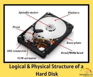 Physical-&-Logical-Structure-of-a-Hard-Disk